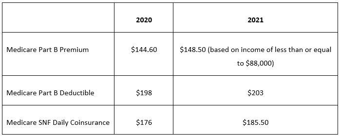 2021 Medicare premiums changes