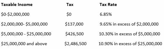 Tax Rate for NYS SALT Deduction