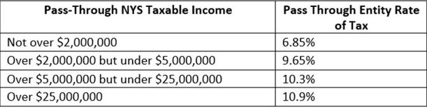Pass Through NYS Taxable Income